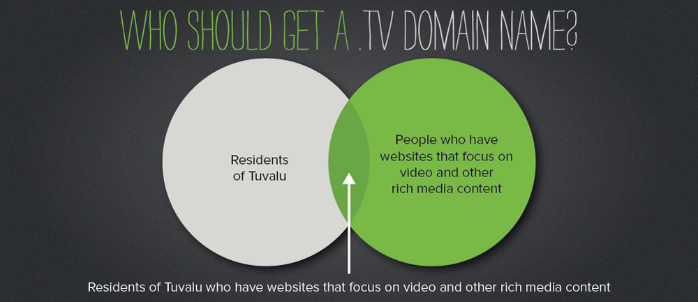 TV-Venn-Diagram