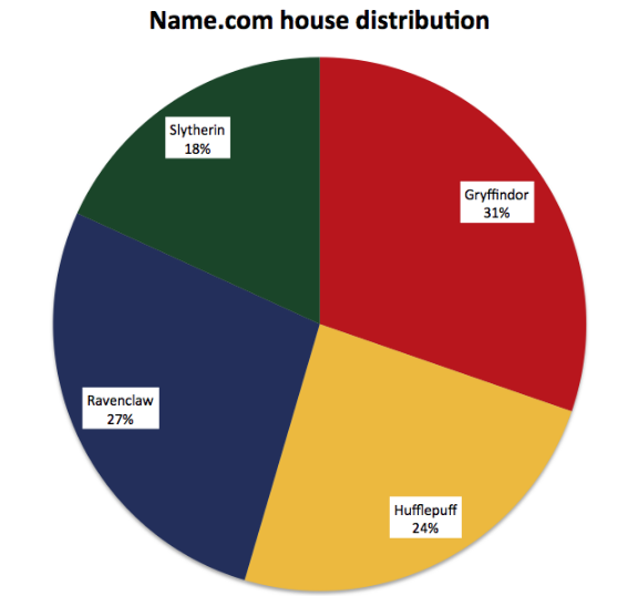 Hour distribution pie chart