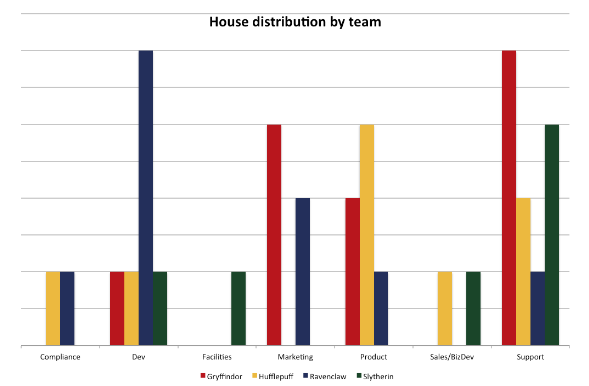 bar graph harry potter houses