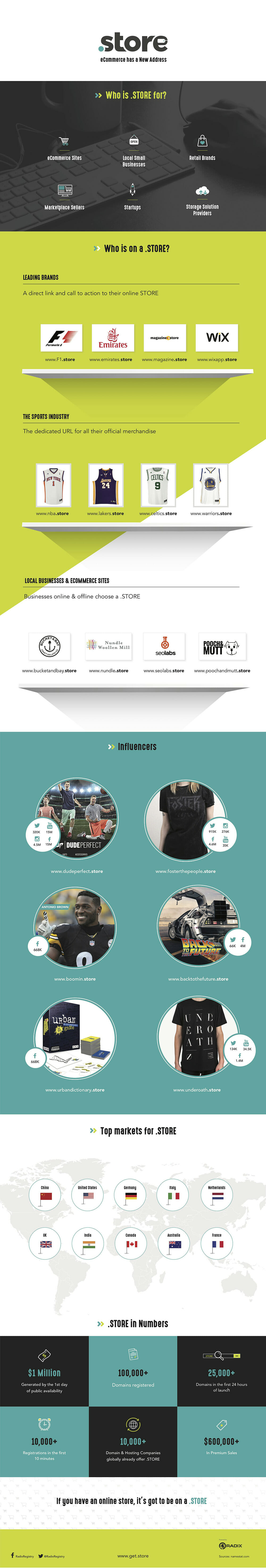 .STORE infographic